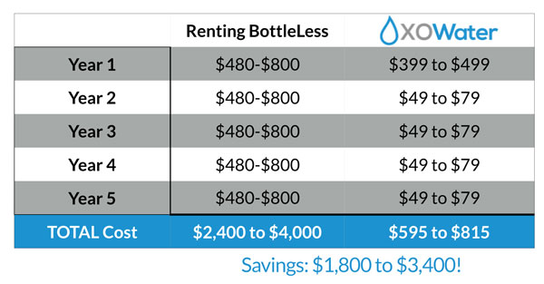 compare the cost of renting a bottleless cooler to xo