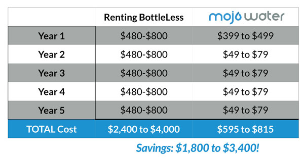 bottleless Comparison Cost Chart